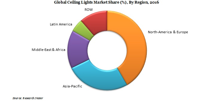 Global Ceiling Lights Market